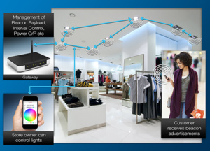 Smart LED Light-bulbs To Light Commercial Space At The Click Of Your Smartphones