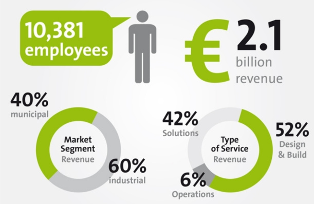Veolia Water Technnologies - Key Figures