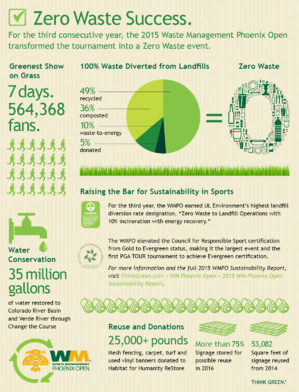 WMPO Achieve Zero Waste Landfill Goal For The Third Time In A Row